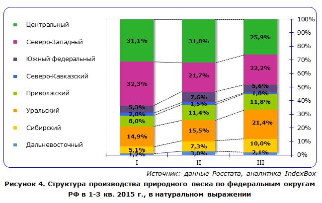 Цемент строительные материалы аналитика анализ  СМПРО