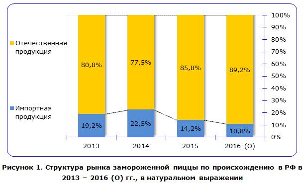 Структура рынка замороженной пиццы по происхождению в РФ