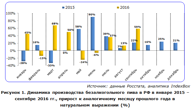 Динамика производства безалкогольного пива в РФ