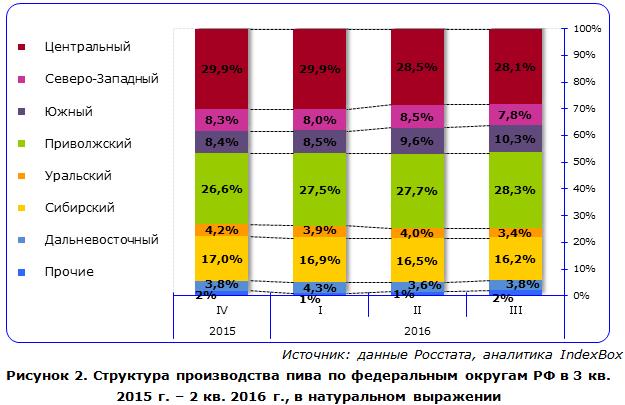 Структура производства пива по федеральным округам РФ