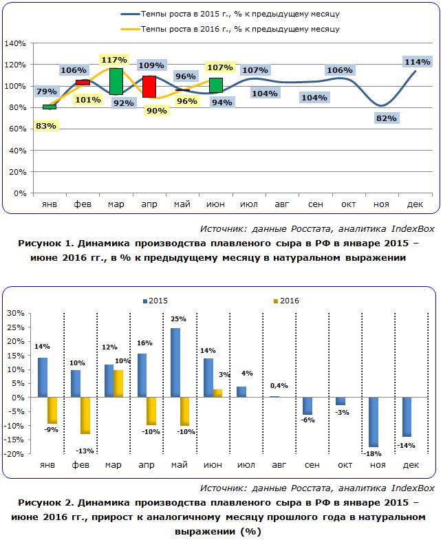 Динамика производства плавленого сыра в РФ