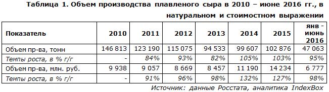 Объем производства плавленого сыра в 2010 – июне 2016 гг
