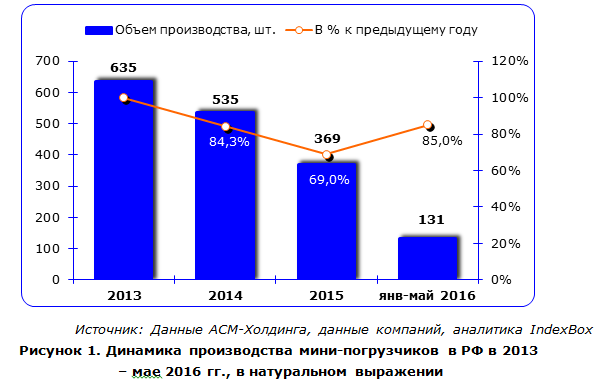 IndexBox - динамика производства мини-погрузчиков в России