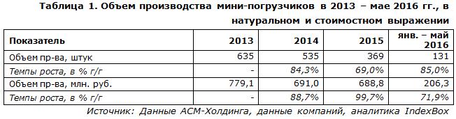 IndexBox - объем производства  мини-погрузчиков в России