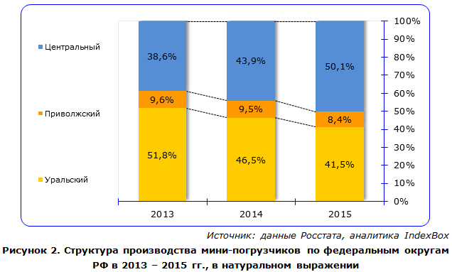IndexBox - объем производства мини-погрузчиков  в России по округам
