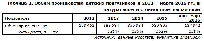 Объем производства детских подгузников в 2012 – марте 2016