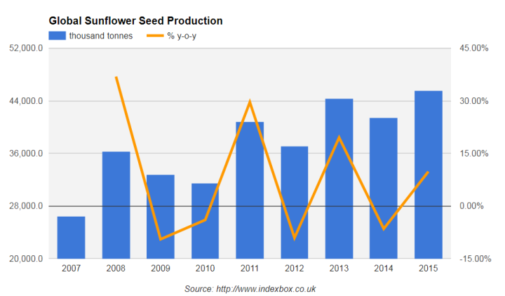 рынок семян подсолнечника, мировой рынок семян подсолнечника