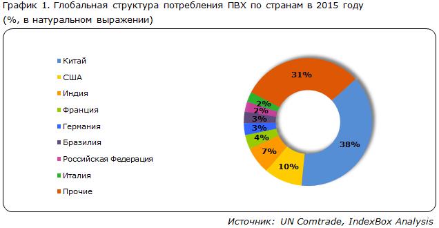 Глобальная структура потребления ПВХ по странам