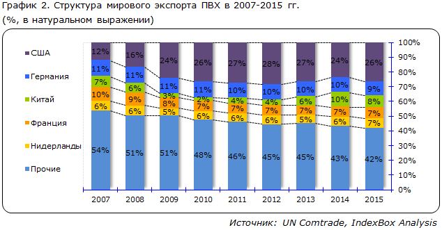 Структура мирового экспорта ПВХ