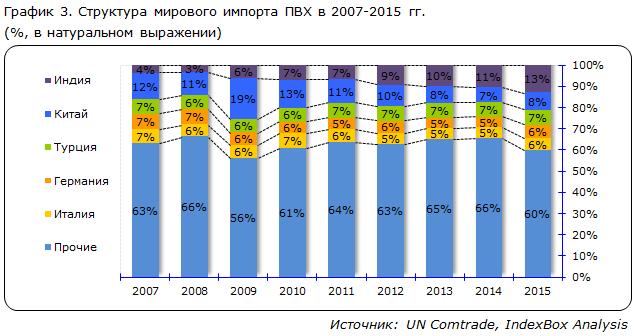 Структура мирового импорта ПВХ