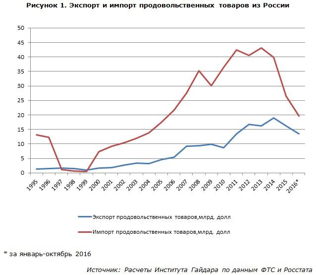 Экспорт и импорт продовольственных товаров из России