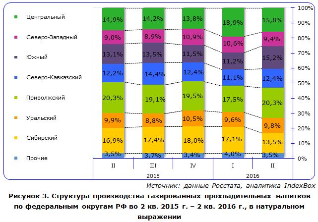Структура производства прохладительных напитков по федеральным округам РФ