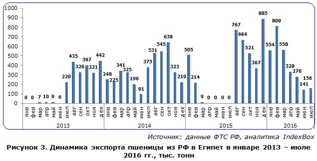 Динамика экспорта пшеницы из РФ в Египет