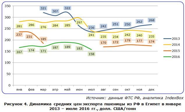 Динамика средних цен экспорта пшеницы из РФ в Египет