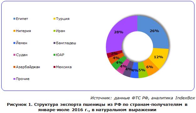 Структура экспорта пшеницы из РФ по странам-получателям