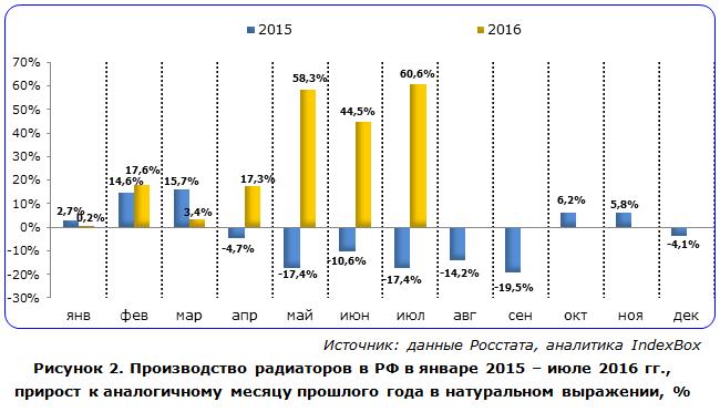 Производство радиаторов в РФ