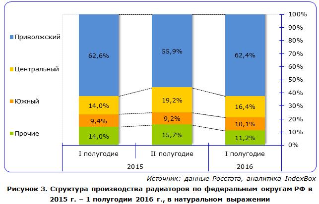 Структура производства радиаторов по федеральным округам РФ