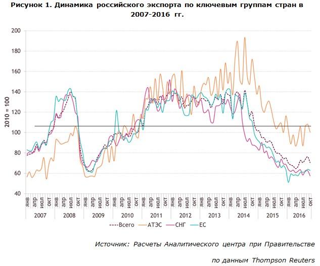 Динамика российского экспорта по ключевым группам стран в 2007-2016