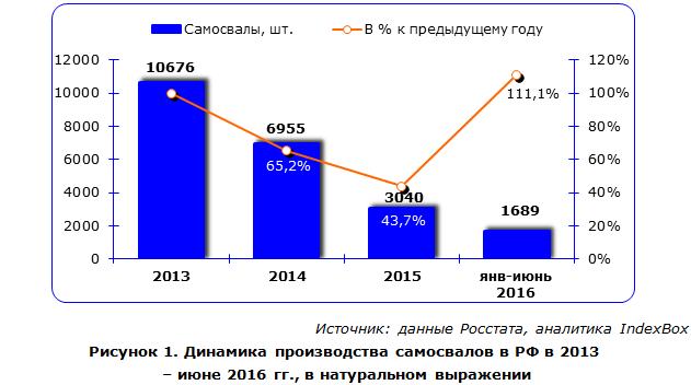 Динамика производства самосвалов в РФ