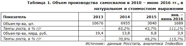 Объем производства самосвалов в 2010 – июне 2016 гг., в натуральном и стоимостном выражении