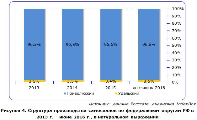 Структура производства самосвалов по федеральным округам РФ