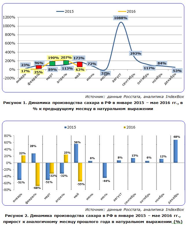 IndexBox - динамика производства сахара в России