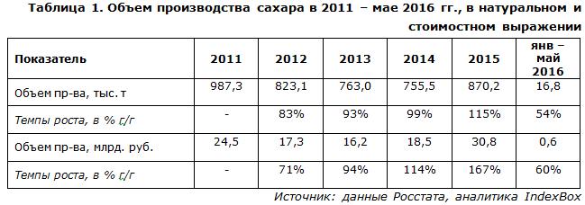 IndexBox - объем производства сахара в России
