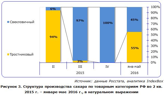 IndexBox - структура производства видов сахара в России
