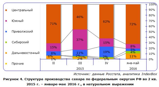 IndexBox - объем производства сахара в России по округам