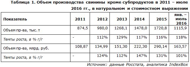 Объем производства свинины кроме субпродуктов в 2011 – июле 2016 гг