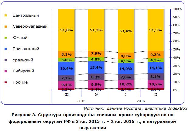 Структура производства свинины кроме субпродуктов по федеральным округам РФ