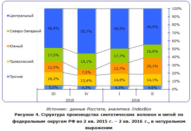 Структура производства синтетических волокон и нитей по федеральным округам РФ