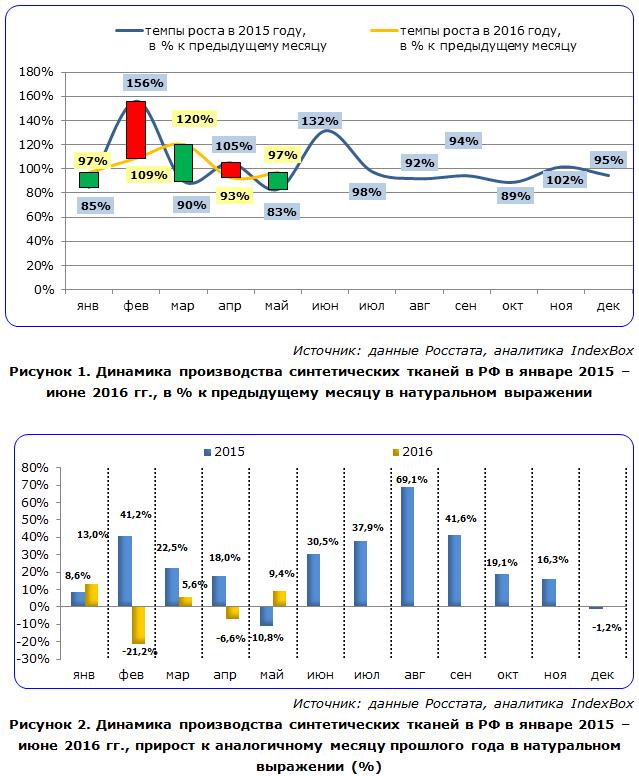 IndexBox - динамика производства синтетических тканей в России