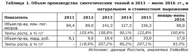 IndexBox - объем производства синтетических тканей  в России