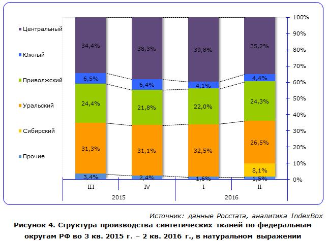 IndexBox - объем производства синтетических тканей  в России по округам