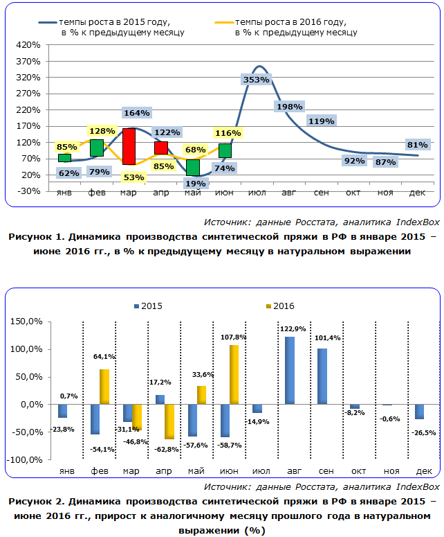 IndexBox - динамика производства синтетической пряжи в России