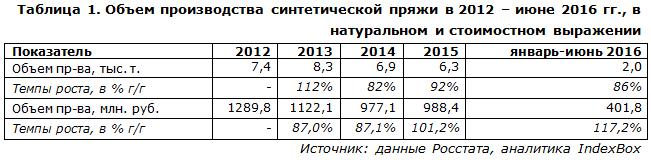 IndexBox - объем производства синтетической пряжи  в России