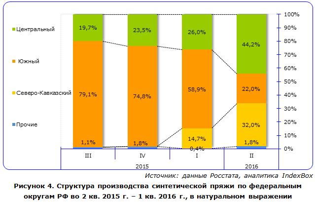 IndexBox - объем производства синтетической пряжи  в России по округам