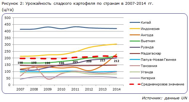 Урожайность сладкого картофеля по странам в 2007-2014 гг