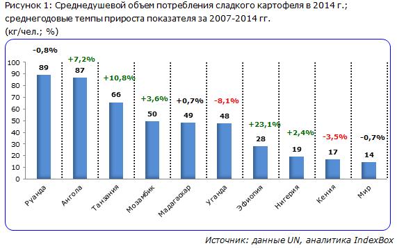 Среднедушевой объем потребления сладкого картофеля в 2014 г.; среднегодовые темпы прироста показателя за 2007-2014 гг.