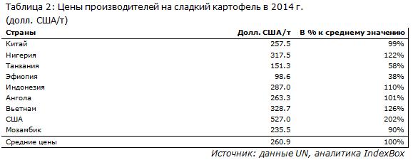 Цены производителей на сладкий картофель в 2014 г.