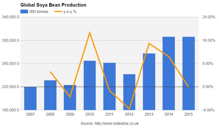 рынок соевых бобов, мировой рынок соевых бобов