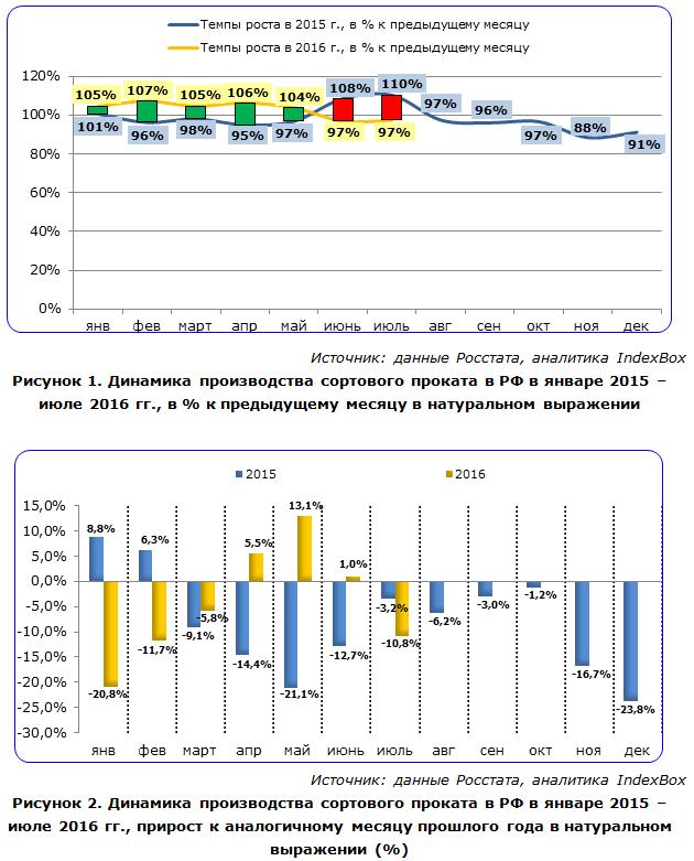 Динамика производства сортового проката в РФ