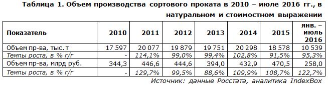 Объем производства сортового проката в 2010 – июле 2016 гг