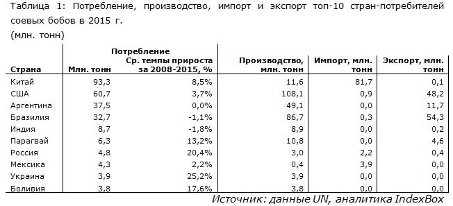 Потребление, производство, импорт и экспорт топ-10 стран-потребителей соевых бобов