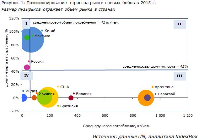 Позиционирование стран на рынке соевых бобов в 2015 г.