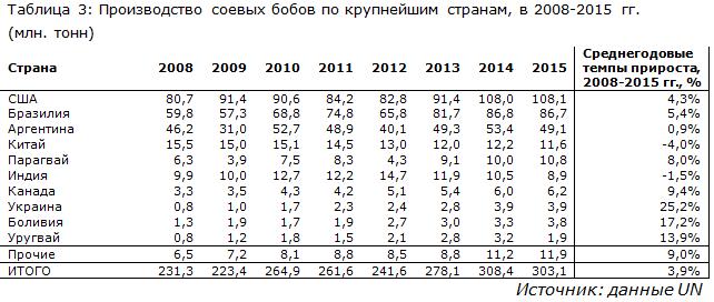 Производство соевых бобов по крупнейшим странам