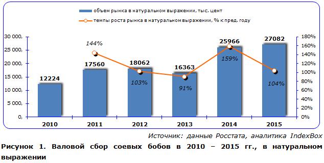Валовой сбор соевых бобов в 2010 – 2015 гг., в натуральном выражении