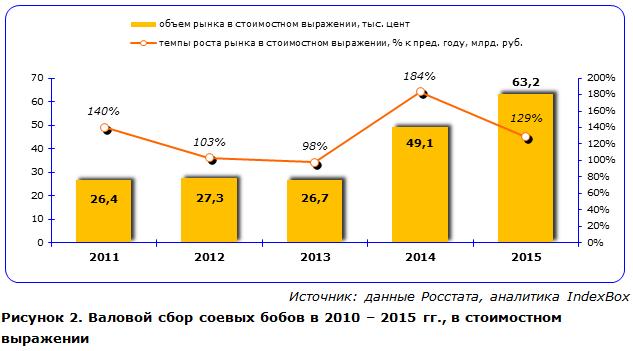 Валовой сбор соевых бобов в 2010 – 2015 гг., в стоимостном выражении