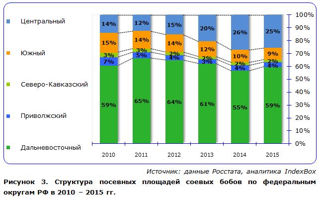 Структура посевных площадей соевых бобов по федеральным округам РФ